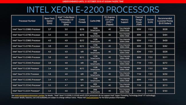 4 Intel Xeon E-2200 Feeds Speeds.png