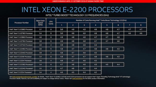 5 Intel Xeon E-2200 Turbo.png