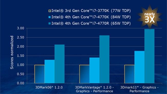 Intel/Redshark