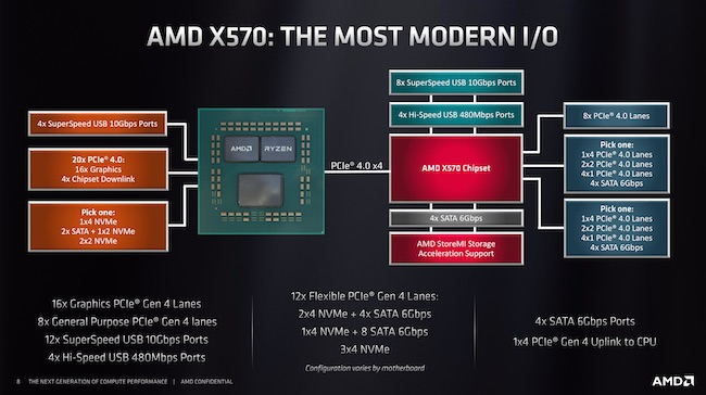 AMD X570 chipset diagram.jpg