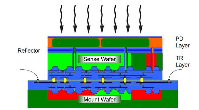 An example sensor with one layer of  photosensitive parts on the front, and the electronics behind