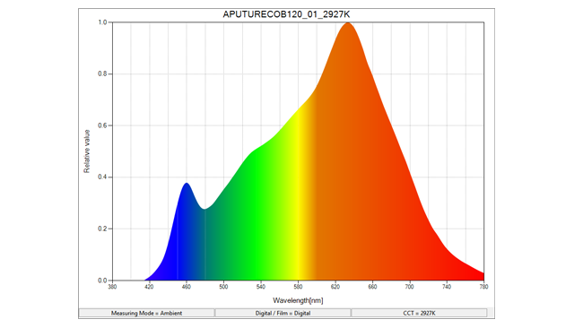 Aputure_COB120t_spectral_distribution_-_small.png