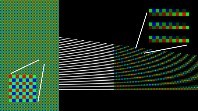 At the left, we see the pattern of colour filters on the sensor. In the middle, we see the converging lines the camera is imaging. At right, the result (without antialiasing or postprocessing)