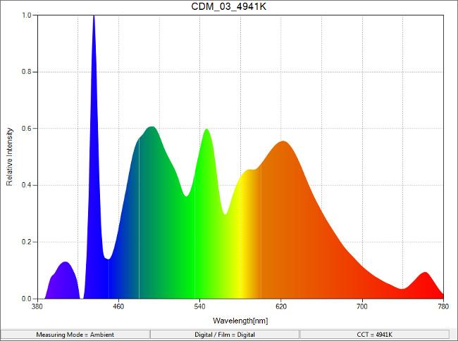 CDM_03_4941K_SpectralDistribution.png.jpg