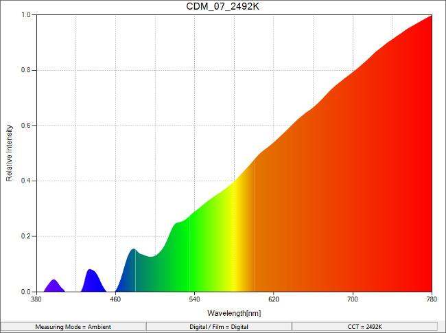 CDM_07_2492K_SpectralDistribution.png.jpg