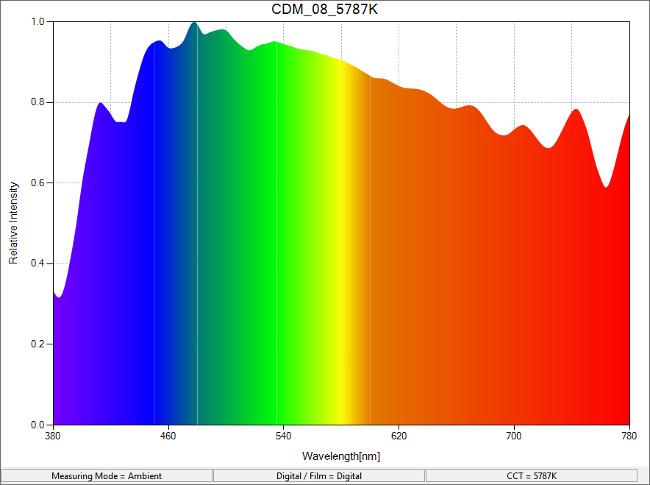 CDM_08_5787K_SpectralDistribution.png.jpg