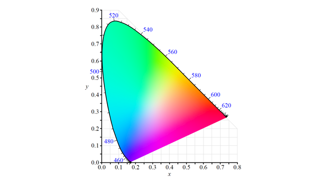 CIE 1931 xy chromaticity diagram.  The numbers around the edge of the horseshoe are the wavelengths of  monochromatic light which would cause that level of visual response in  humans