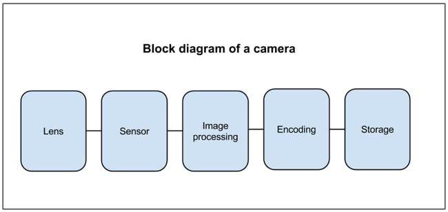 Camera_block_diagram.jpg
