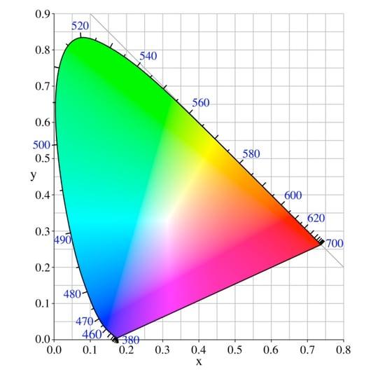 Colour Diagram