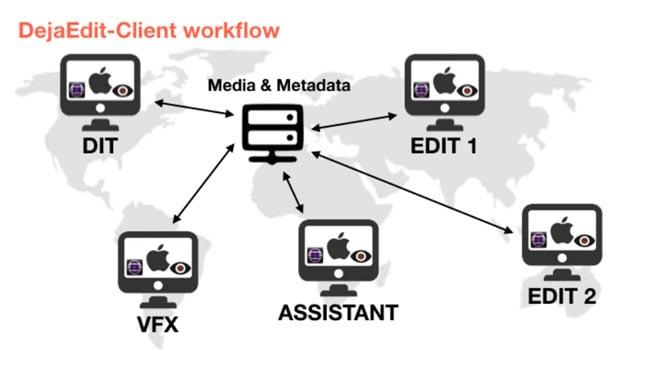 DejaEdit Client Workflow.jpg