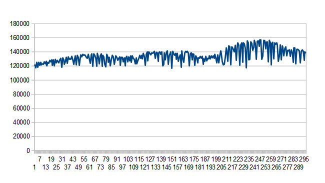Example bitrates from a common  camera codec. The bitrate requested was somewhere around the top of the  graph.png