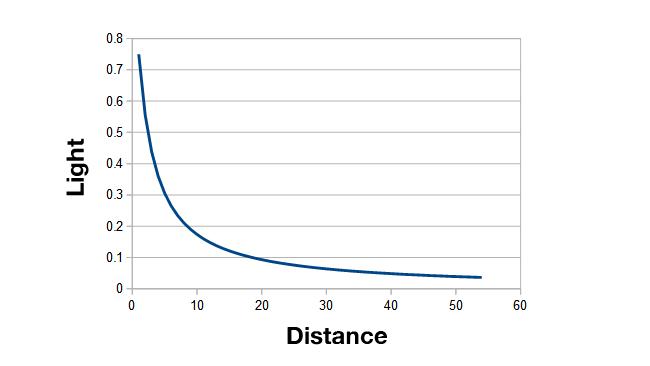 Falloff is initially steep, but  flattens off at longer range