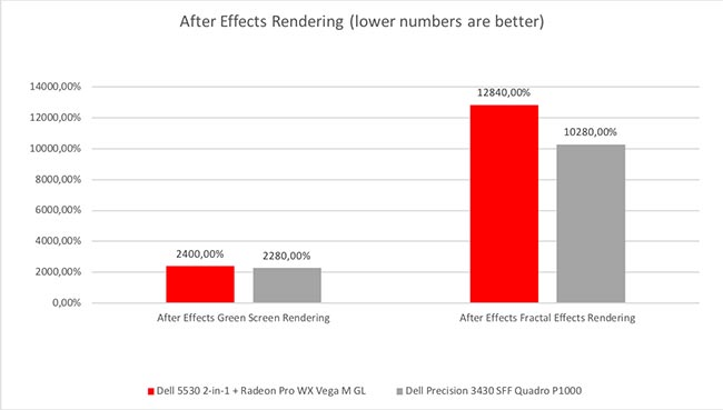 Four cores vs six cores - After Effects performs better on the Precision 3430.jpg