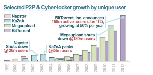 Graphic_-_Turning_Piratez_into_Consumers_I_v._Selected_P2P__Cyber-locker_growth_per_unique_user.jpg
