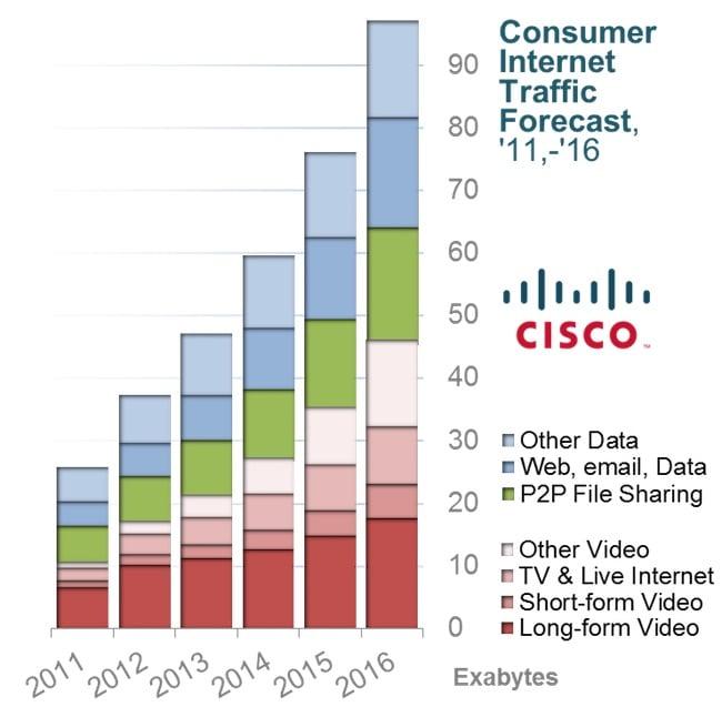 Graphic_-_Turning_Piratez_into_Consumers_I_vi._Internet_Consumer_Traffic_Forecast_11-16.jpg