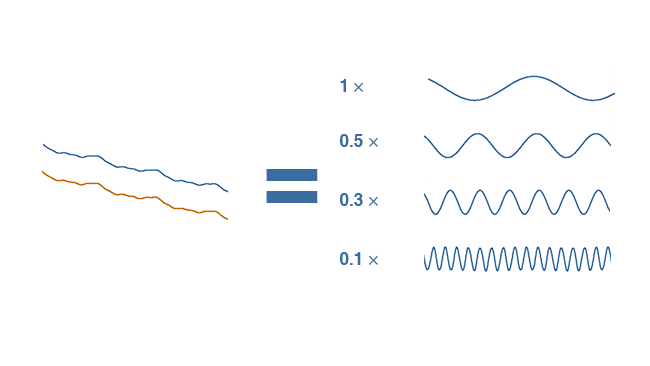 If we store the numbers with much  less precision, the graph shape looks almost exactly the same. The  uncompressed graph is shown in orange for comparison.png