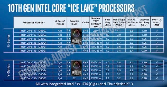 Intel 10th Gen U and Y page 10 Product List.jpg