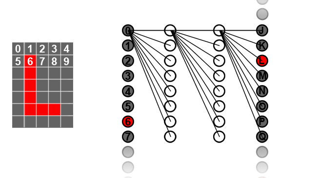 Neurons in each layer are each  connected to every one of the neurons in the following layer. Only  connections for the topmost neuron in each layer are shown here, for  simplicity