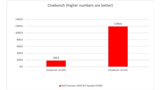 No surprises to be found in the Cinebench results.jpg