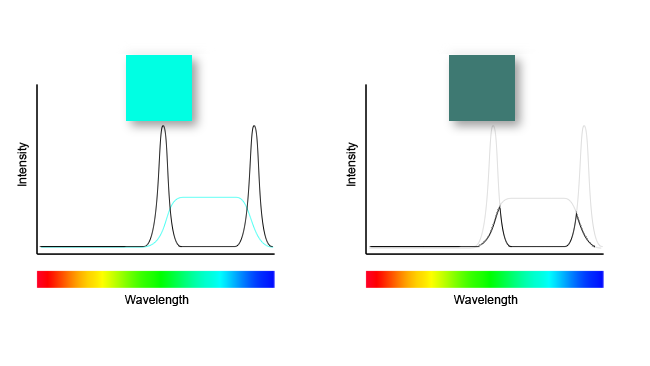 Output from a cheap colour-mixing  LED illuminates a colour it does not emit. The result is dull and  undersaturated