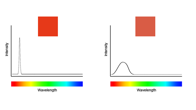 Output from a red-emitting LED at  left, compared to the much broader, smoother output of an LED driving a red  phosphor. Yes, the one on the right is slightly less saturated