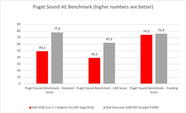 Puget Sound's After Effects benchmark gives the edge to the 6-core desktop CPU.jpg
