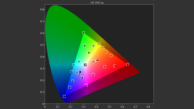 Rec. 709 mode, as characterised by  CalMAN. Errors are well within a correctable range with an average delta E  of 3.1, and generally below 4, with one outlier of 6.1 in the red.png