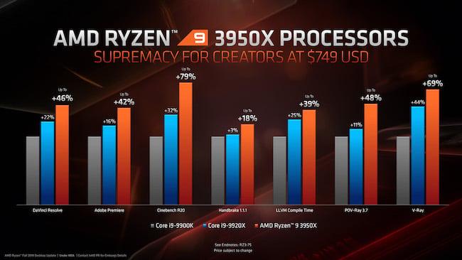 Ryzen 9 3950X for Creators.jpg
