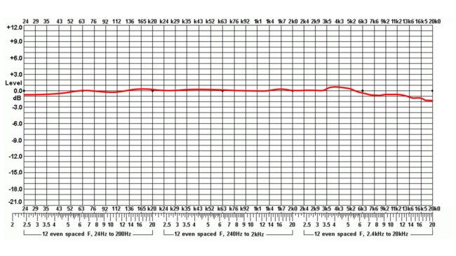 SMic2S Frequency Chart