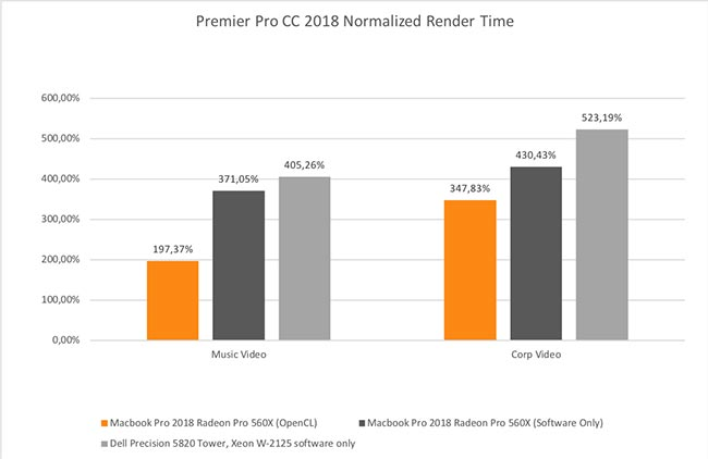 The 6-core CPU boosts software rendering in Premiere Pro.jpg