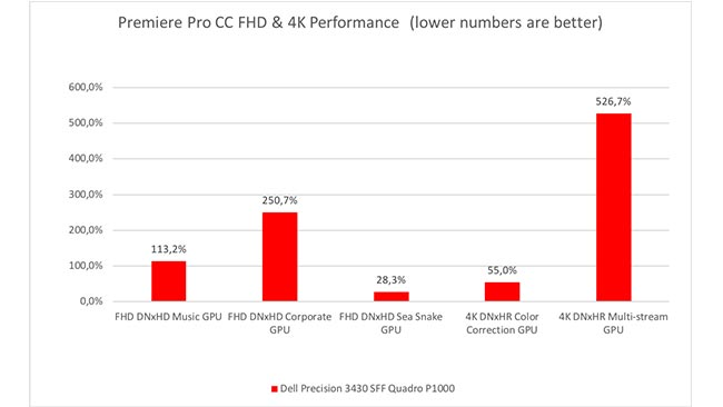The Premiere Pro results are OK. The GPU is the limiting factor.jpg