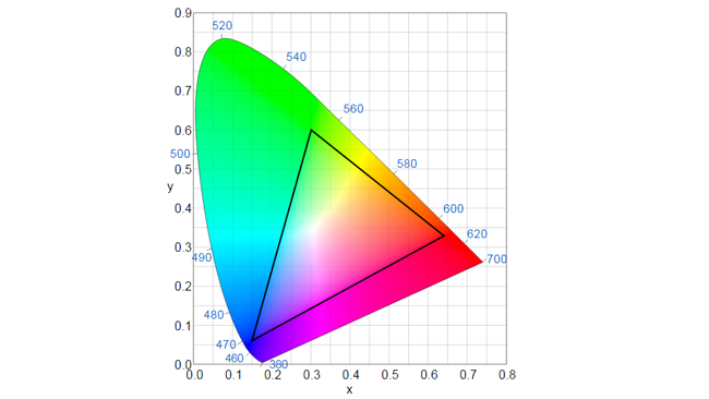 The_coordinates_for_red_green_and_blue_define_a_triangle_on_the_CIE_1931_diagram_which_shows_all_visible_combinations_of_colour_and_saturation_but_not_brightness.png