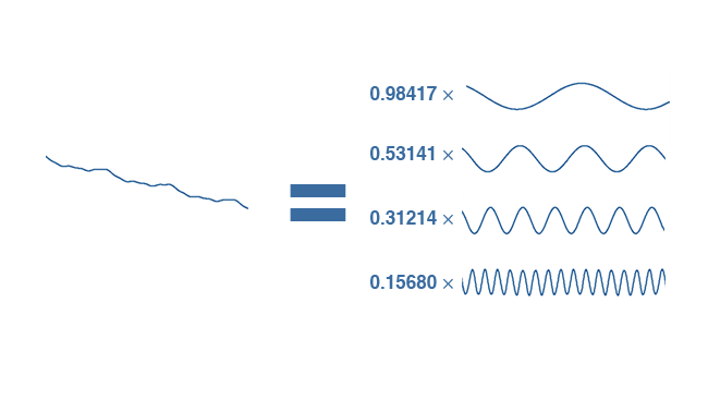 The graph of pixel brightnesses  (left) can be closely approximated by adding together sine waves  (right).png