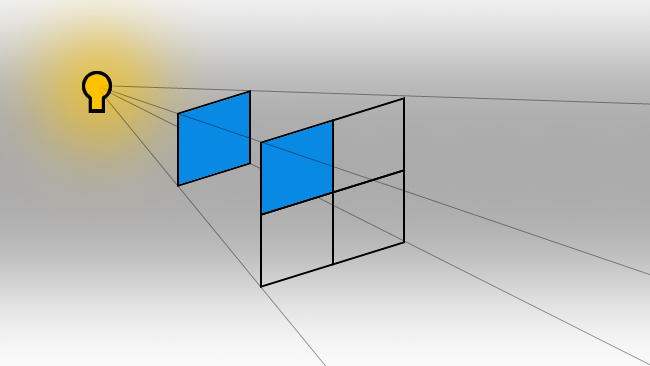 The inverse square law is easy to  understand visually. Double the distance, and the light decreases by three  quarters. The blue squares are equal in area