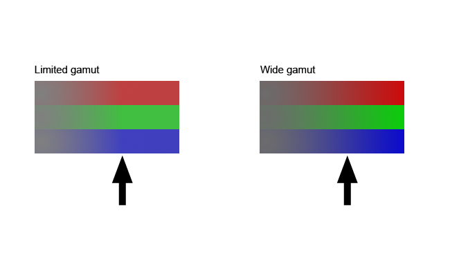 The left-hand colours stop getting more intense roughly where the black arrow is. The right-hand block shows blue getting bluer, red getting redder and green getting greener, all the way across