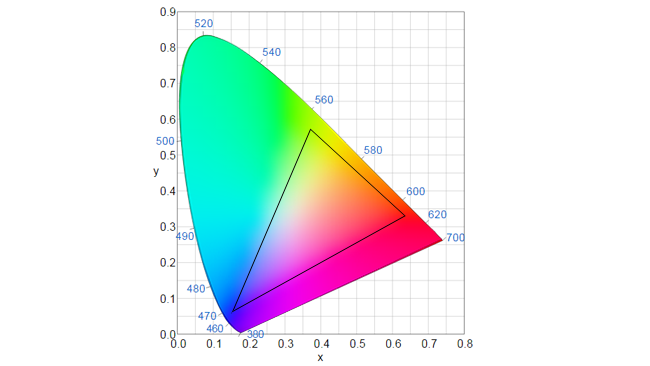 This diagram shows, very  approximately, the colours that can be achieved by phosphor-converted LEDs.  Green is somewhat lacking. Based on data from Lumileds