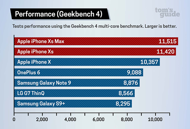 Toms-iphone-benchmark.png