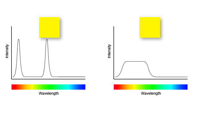 Typical output from a cheap  colour-mixing LED (left) is not distinguishable from continuous-spectrum  light (right).png