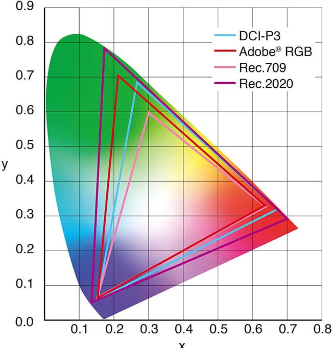 color-modes-gamut-650.jpg