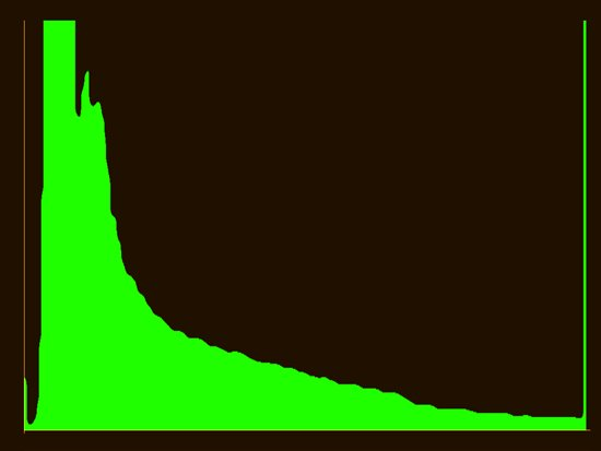 histogram normal