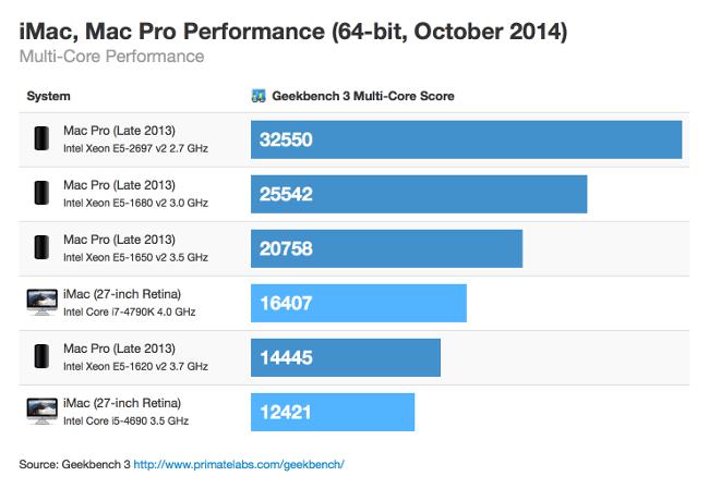 imac-vs-mac-pro-multi-core_scaled.png