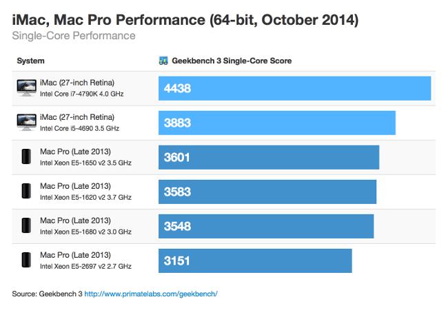 imac-vs-mac-pro-single-core_scaled.png