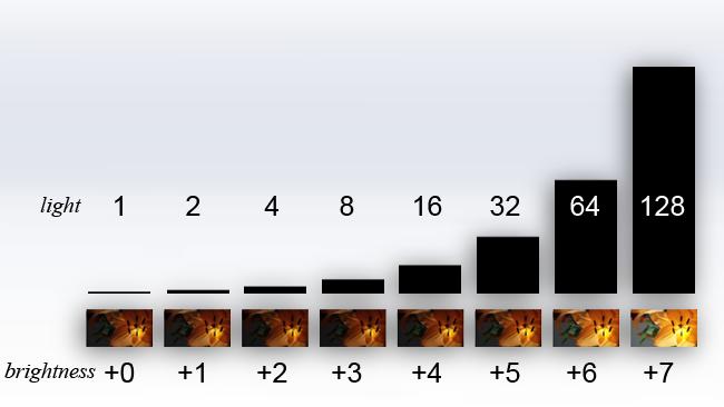 log standardisation fig 1