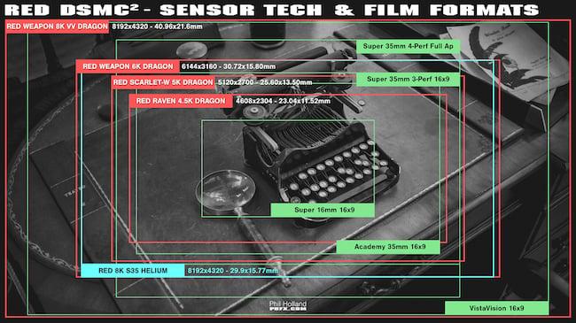 phfx_REDDSMC2SensorTechnology_650px.jpeg