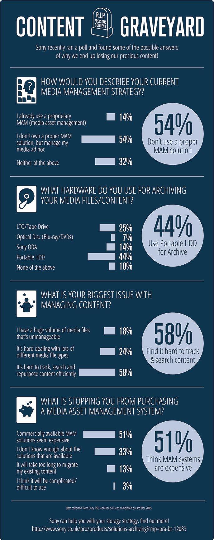 Sony Media Asset Management Infographic