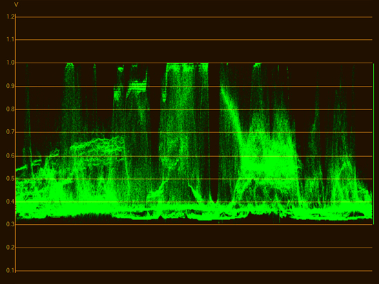 waveform high intensity