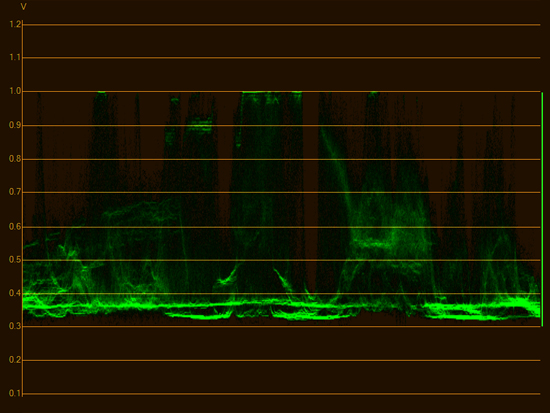 waveform low intensity