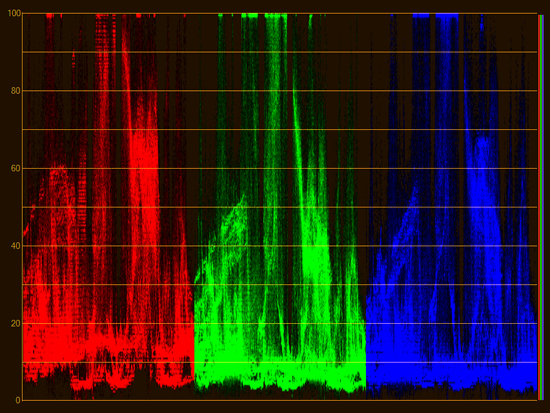 waveform rgb parade