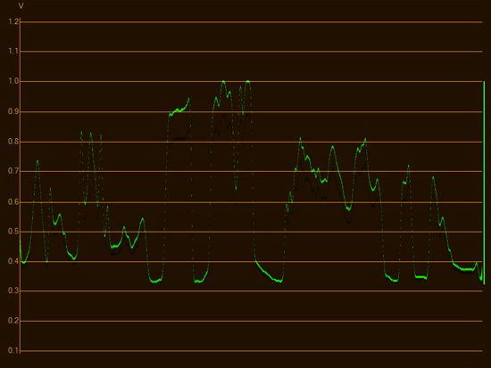 waveform single line