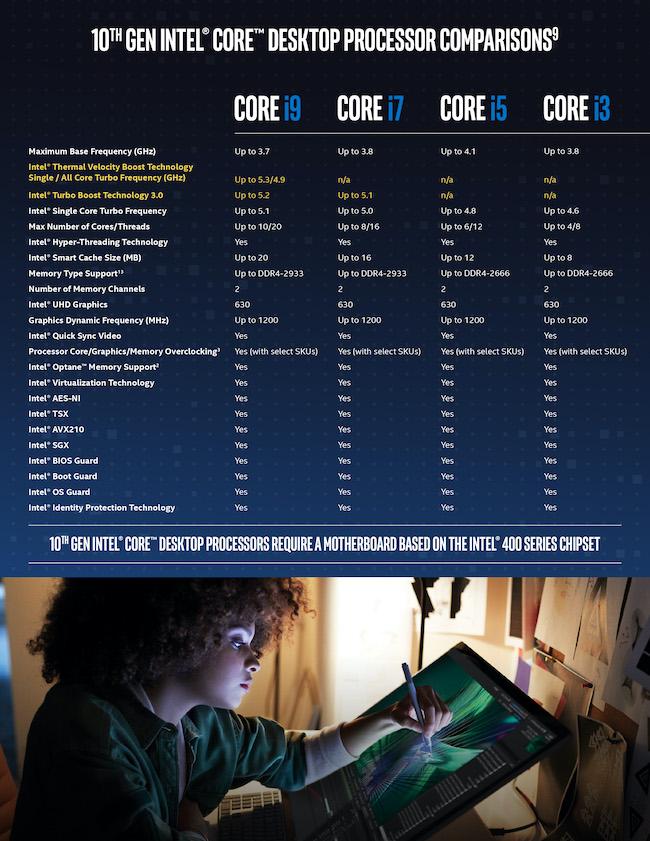 Intel 10th Gen CPU range comparison. Image: Intel.